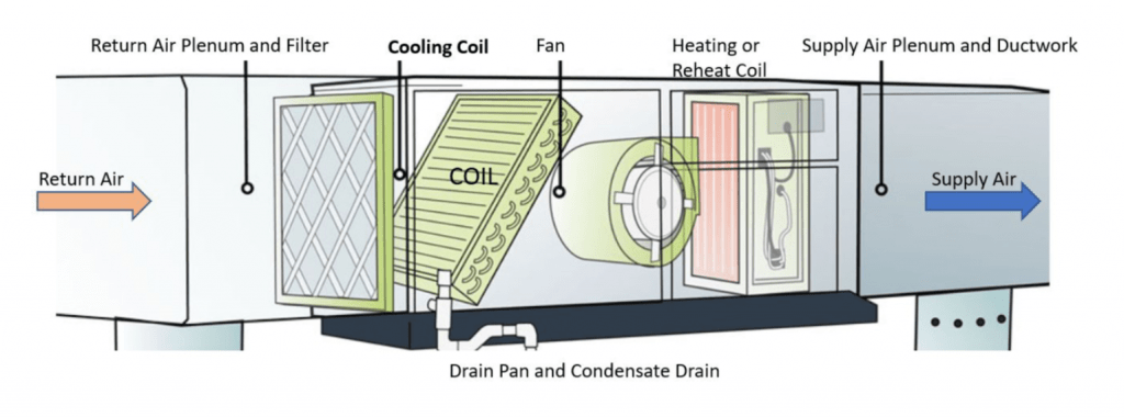Cannabis HVAC design